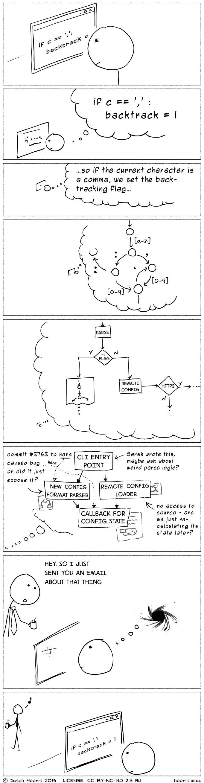 ProgrammerInterrupted